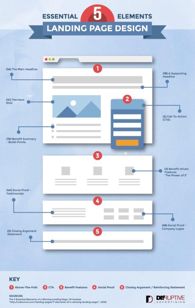 5 Essentials of Landing Page Design
